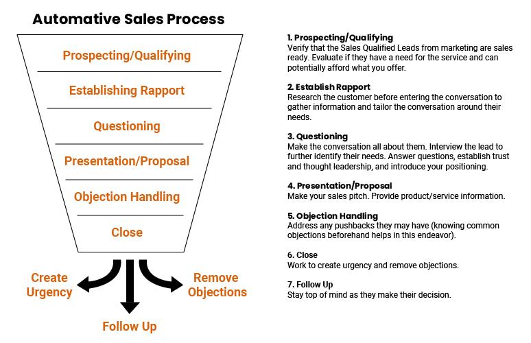 automated sales process chart